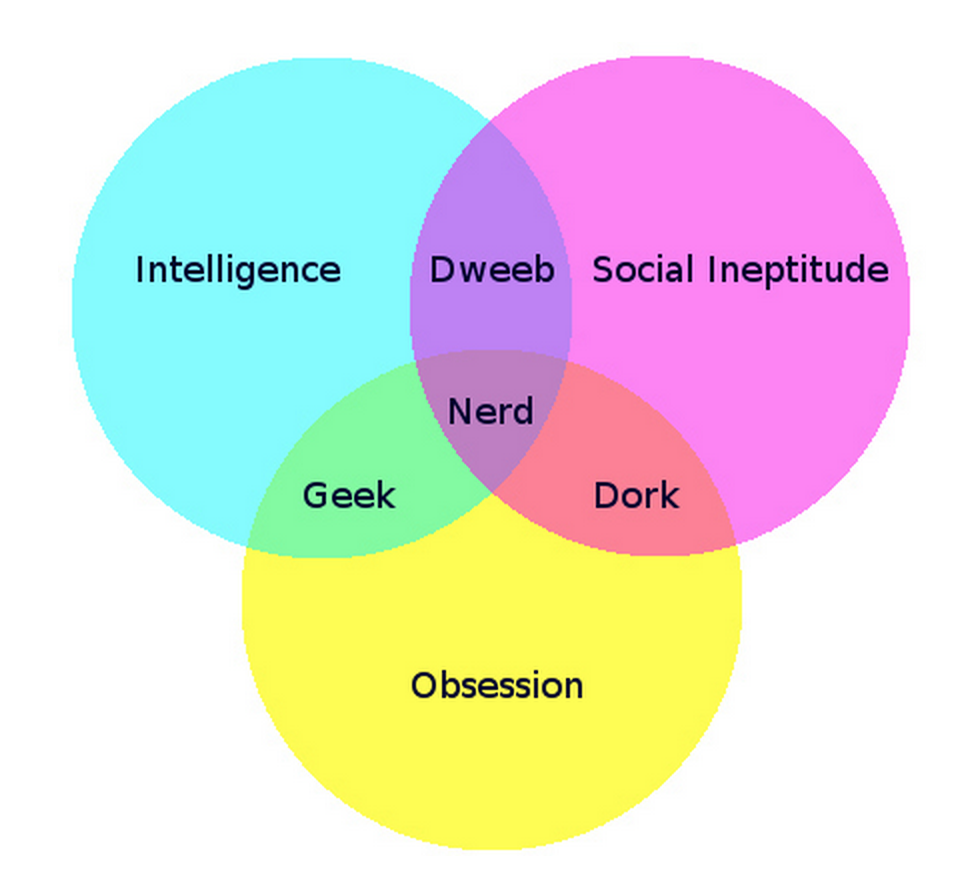 Quotes about venn diagram 38 quotes pooptronica Choice Image