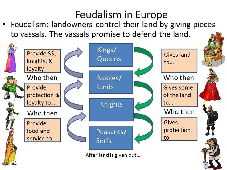 compare communism and feudalism Feudalism vs communism characteristics: while comparing feudalism vs communism characterisitcs it is essential to consider the benefits and demerits of both the types of governments decisions made quickly, enhances security, lower taxes, not available are the advantages of feudalism whereas communism advantages are efficient distribution of.