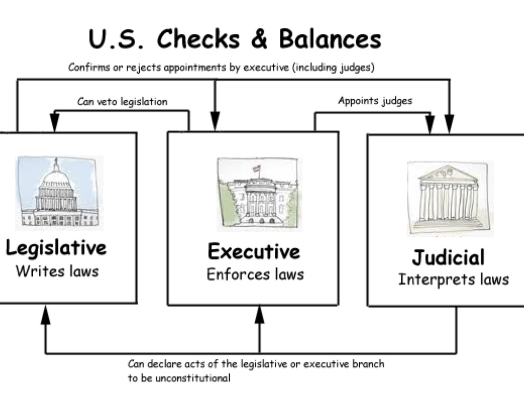 checks balances us vs state Checks and balances are key to the us system, and not seen in the uk system (outside of never used rejections by the monarch the last time a monarch in the uk could be honestly claimed as taken a direct approach in the affairs of state is back in the 30s.