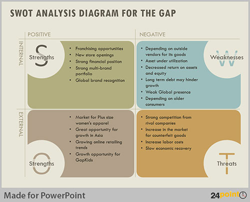 Quotes about Gap analysis (26 quotes)