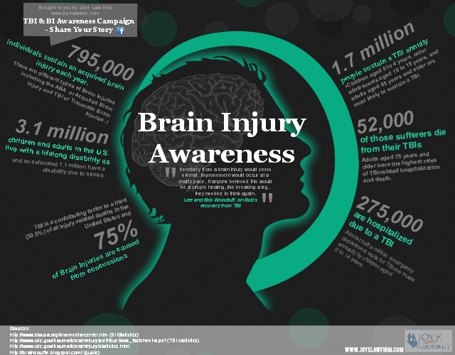 Traumatic Brain Injury Quotes: Quotes About Brain Trauma (33 Quotes