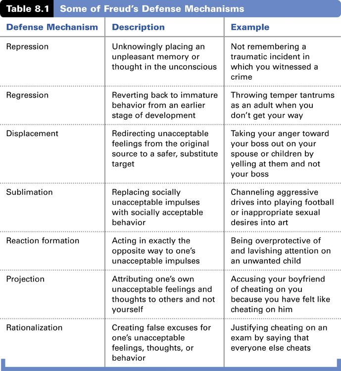 Quotes About Defence Mechanism 25 Quotes