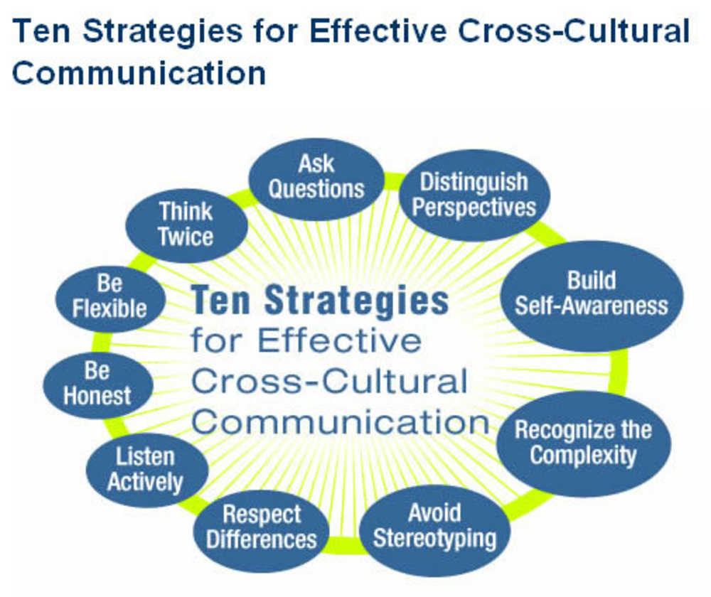 quotes about cross cultural experience quotes  quotes about cross cultural experience