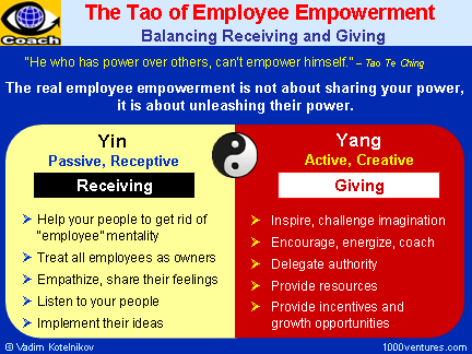 employee delegation and empowerment Delegation vs empowerment delegation and empowerment are important concepts in management for leaders and managers these are tools in the hands of managers that they must use judiciously to achieve the goals of the organization while motivating the employees to achieve better and improved productivity.