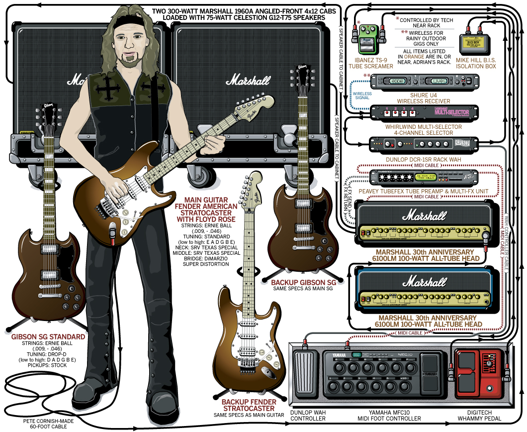 Quotes About Guitar Pedals 25 Diagram Furthermore Lap Steel Together With Electric