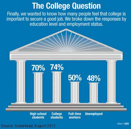 why is college education important