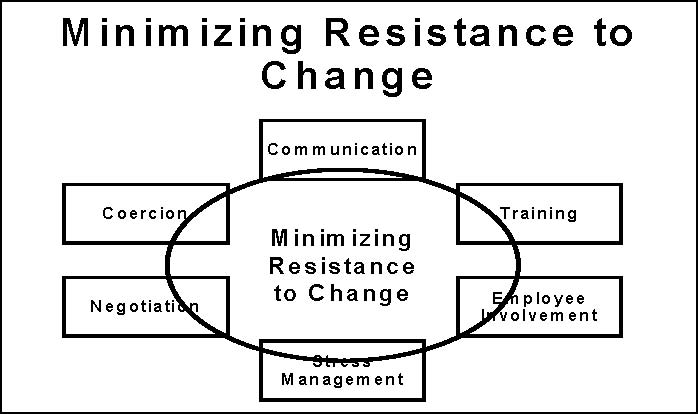 resistance to change paper
