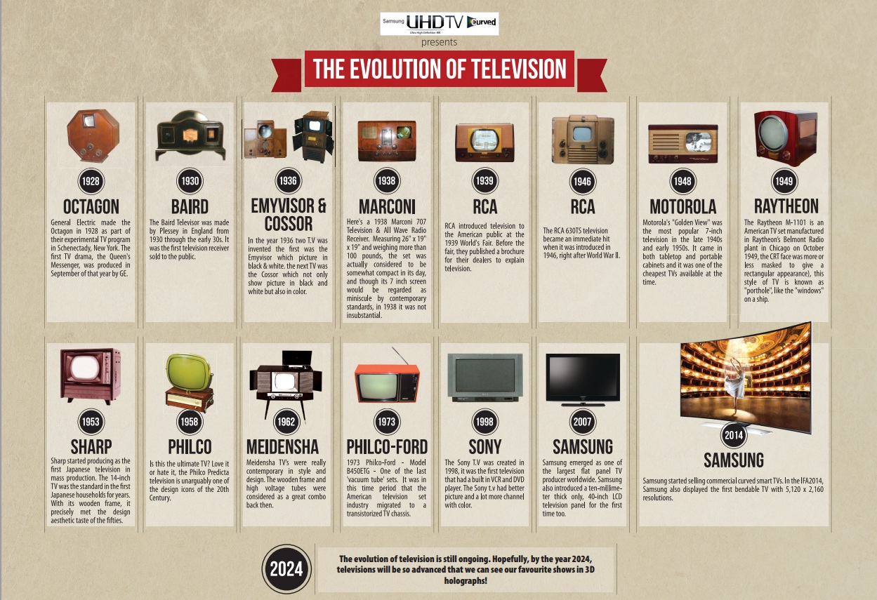 television is the worst invention of 21 century