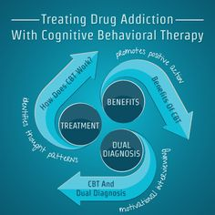 in vivo exposure in behavioral therapy Exposure therapy is a technique in behavior therapy used to treat anxiety disorders exposure-based therapy may be effective in preventing the progression from acute stress disorder to post-traumatic stress disorder, according to a report in the june 2008 issue of archives of general.
