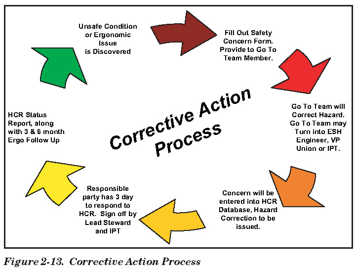 Quotes About Corrective Action 33 Quotes