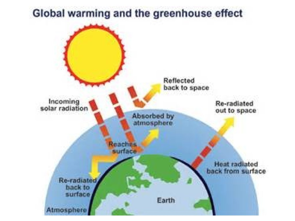 Quotes about effects of global warming 28 quotes ppt online pooptronica Images