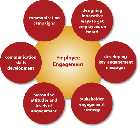 Quotes About Employee Engagement 60 Quotes Amazing Employee Engagement Quotes Clipart