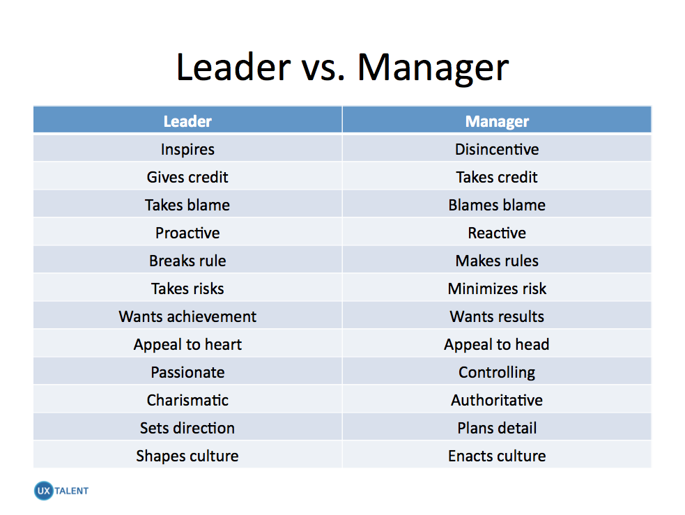 maanager vs leaders