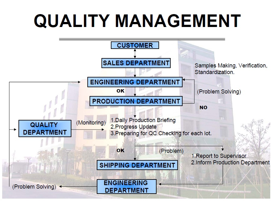 Quotes about quality management 40 quotes ccuart Images