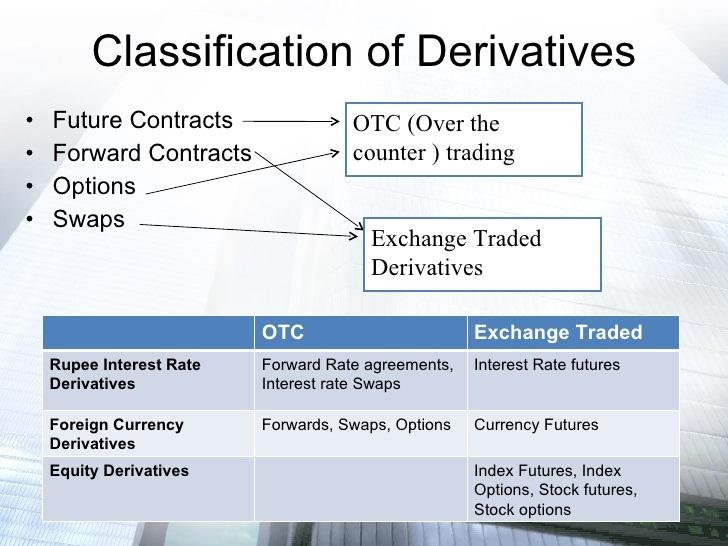derivatives properties of option Cheat sheet options math formulas: common derivatives basic properties of derivatives.