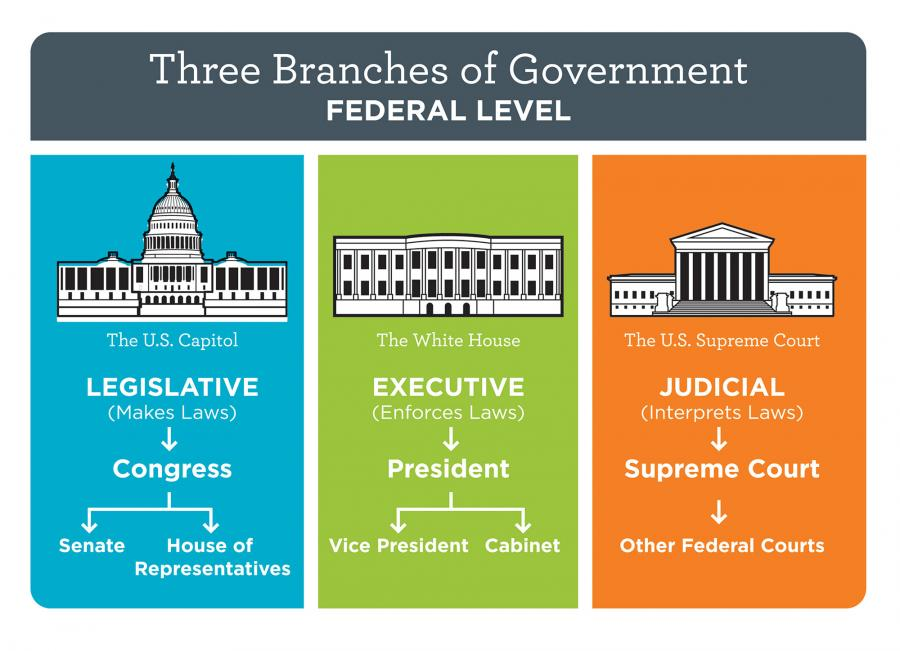 quotes about three branches of government