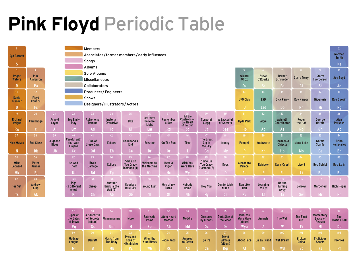 Quotes about periodic table 44 quotes gamestrikefo Choice Image