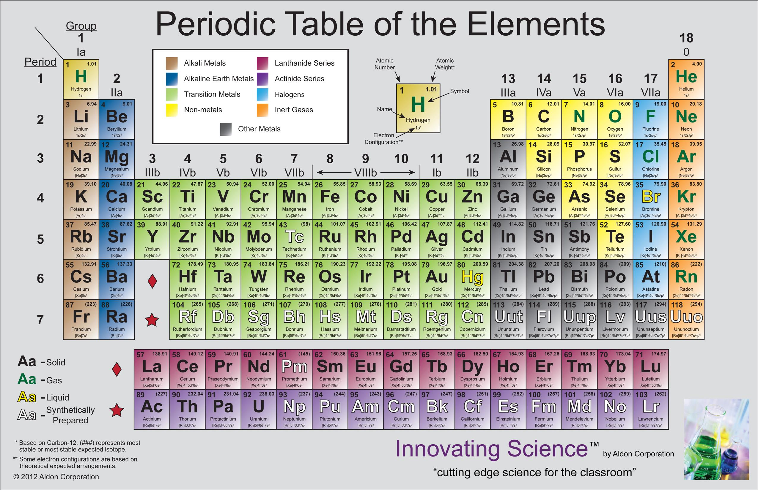 Quotes about periodic table 44 quotes urtaz Images
