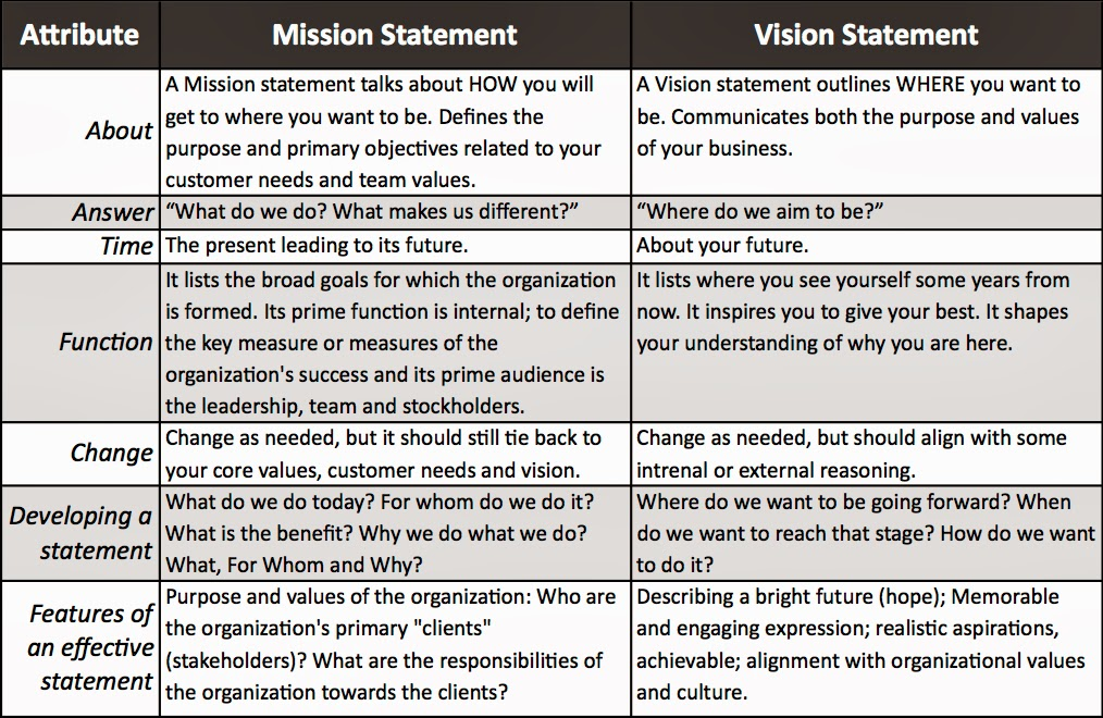 vision and mission statements of ten different companies 7 core values statements that these 7 companies on the 100 best companies to work for list have mission or core values statements that play an active role in.