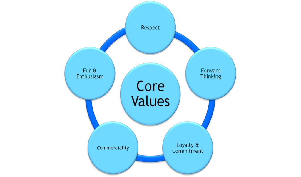 what are the care value base