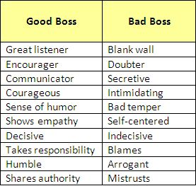 Quotes About Bad Management 39 Quotes