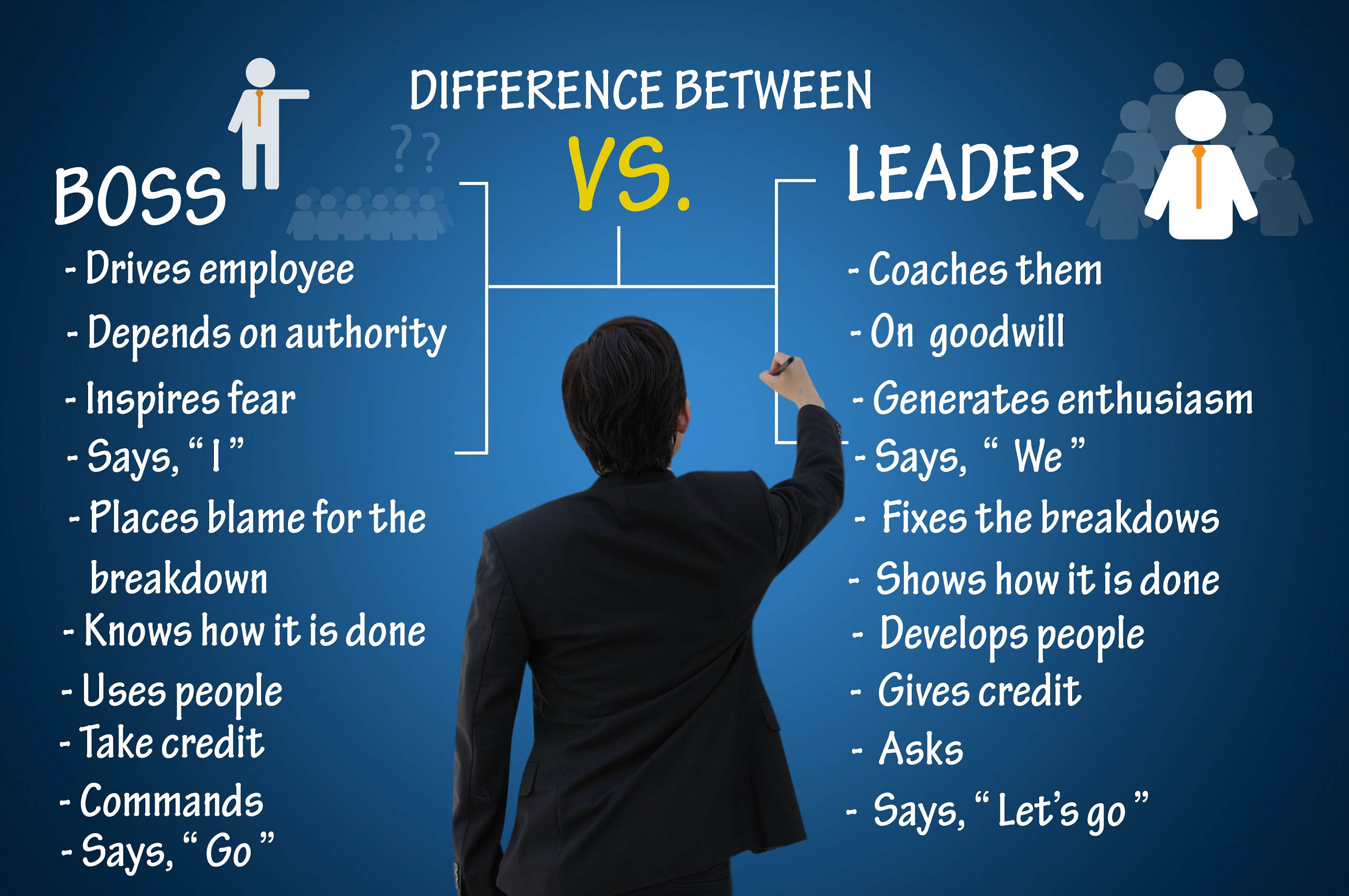 managing and leading are two different I will then follow with quotes and passages in support of the notion that leadership and management are different between management and leadership, the two.