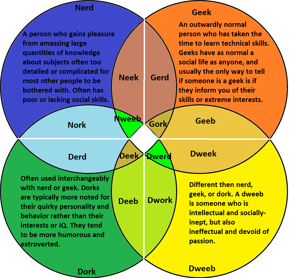 Geek Venn Diagram Wiring Social Nerd Dork Library