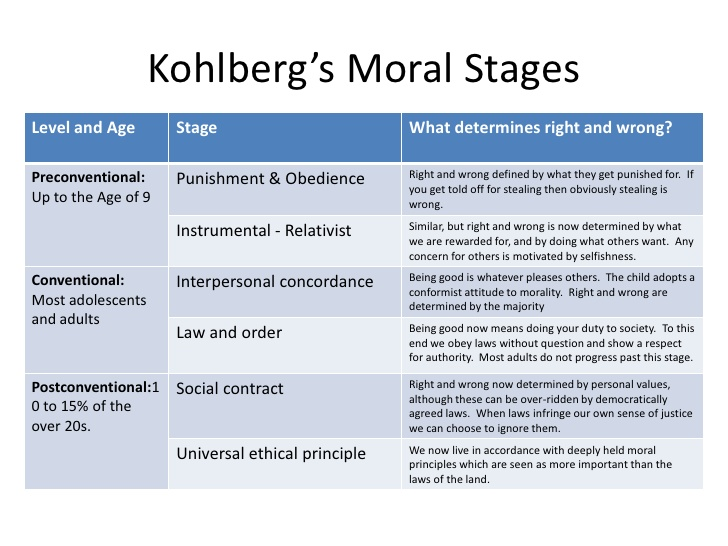 an introduction to kohlbergs moral development theory Kohlberg's moral development 1 in europe, a woman was near death from a special kind of cancer there was one drug that the doctors thought might save her.