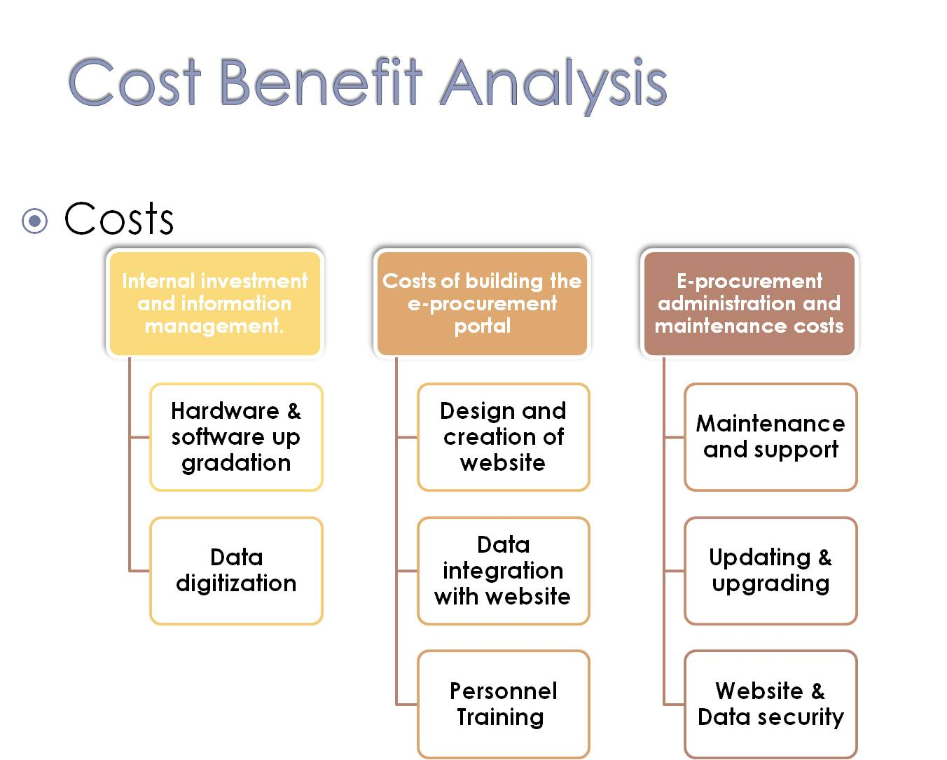 cost benefit analysis Background cost-benefit analysis (cba) estimates and totals up the equivalent money value of the benefits and costs to the community of projects to.