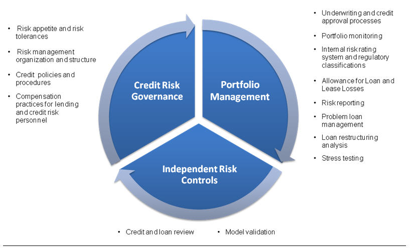credit risk management thesis In the early 90's interest in credit risk management rose substantially due to the do my thesis in this extremely interesting eld.