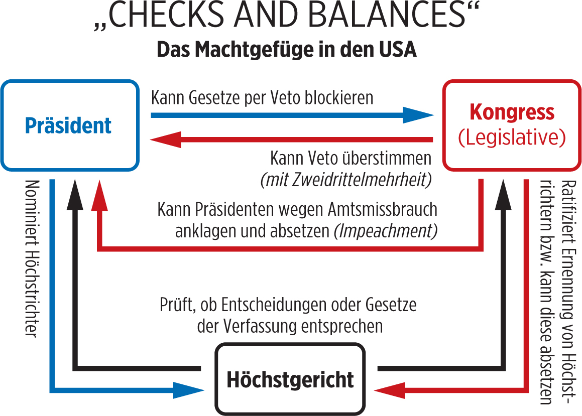 checks and balances of power in us government makes it stable In this system, several branches of government are created and power is shared between them at the same time, the powers of one branch can be challenged by another branch this is what the system of checks and balances is all about.