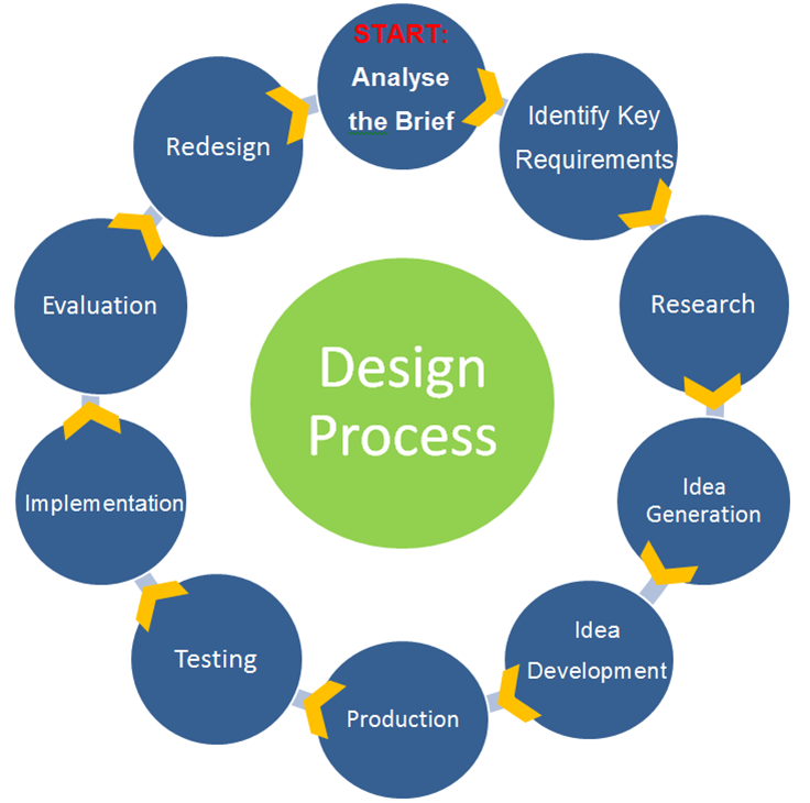 describe the prototyping process of designing forms and reports what deliverables are produced from  The major deliverables produced from the process of designing forms and reports are the creation of design specifications a design specification includes a narrative overview, a sample design, and a testing and usability assessment section.