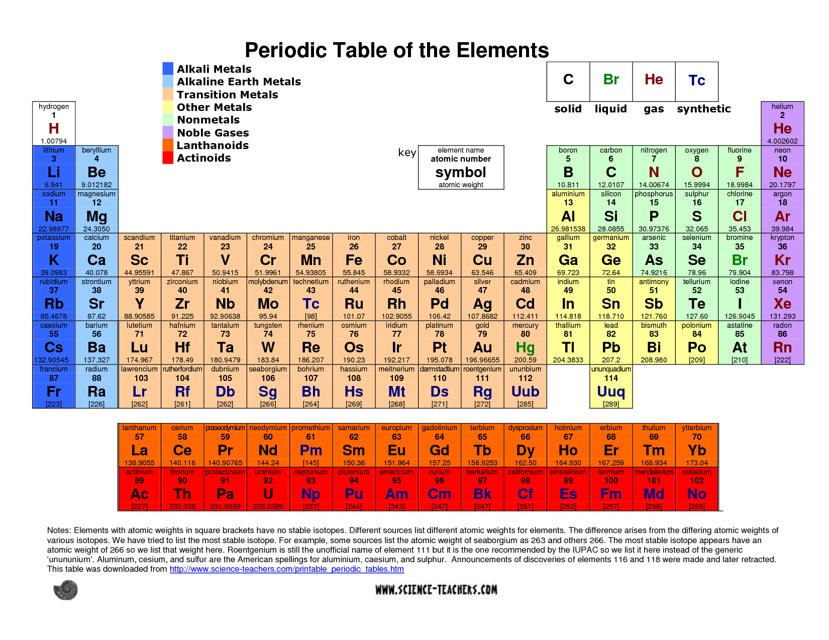 Quotes about periodic table 44 quotes urtaz Choice Image