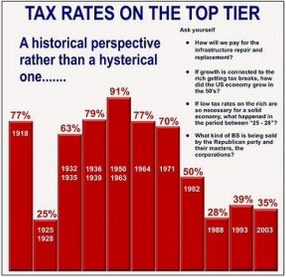 the history of tax rates