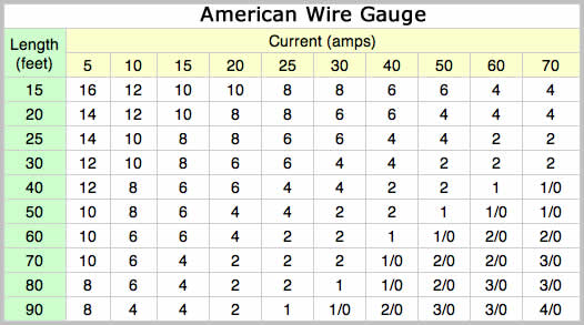 Lovely automotive wire ampacity chart images electrical circuit amazing speaker wire gauge and distance chart pictures inspiration greentooth Images