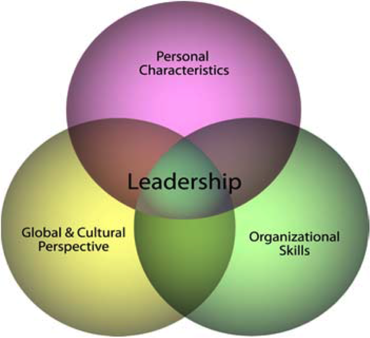 charateristics of business leadership