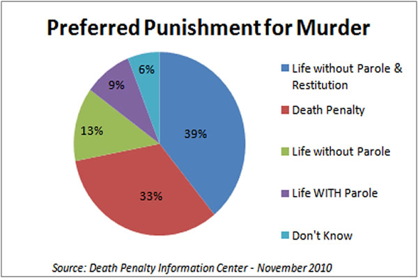 life vs death penalty Weighing the costs of capital punishment v life in prison without parole an evaluation of three states' studies and methodologies comparing costs of the death penalty versus life in prison.